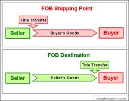 What is FOB price in Exports and Imports and how it works